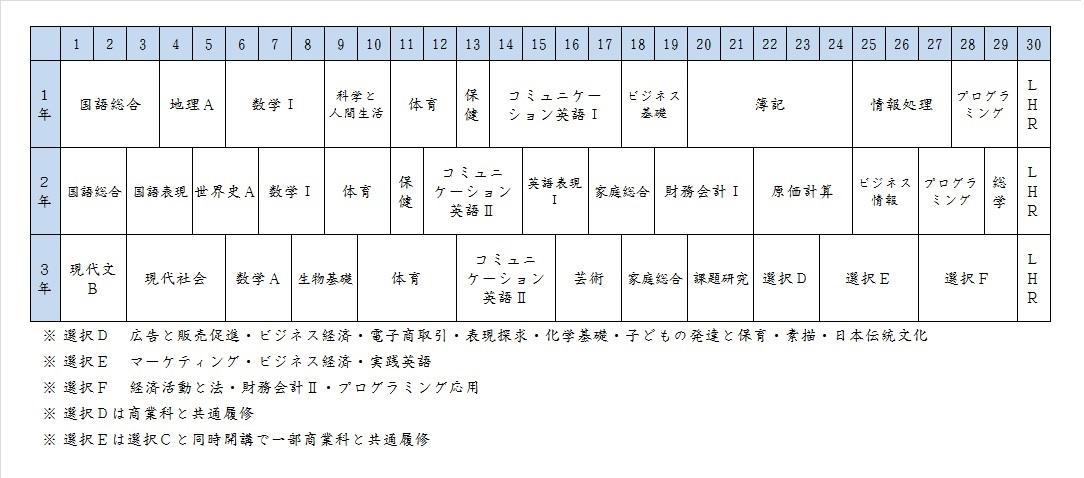 情報処理科教育課程